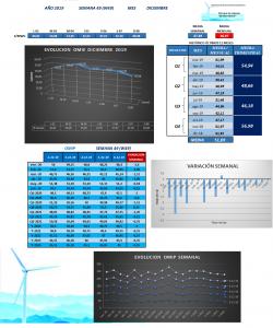 Evolución del mercado de la Energía eléctrica - Semana 2019-49