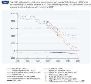 Las emisiones de gases de efecto invernadero de la UE cayeron en 2019 al nivel más bajo en tres décadas gracias al sector eléctrico