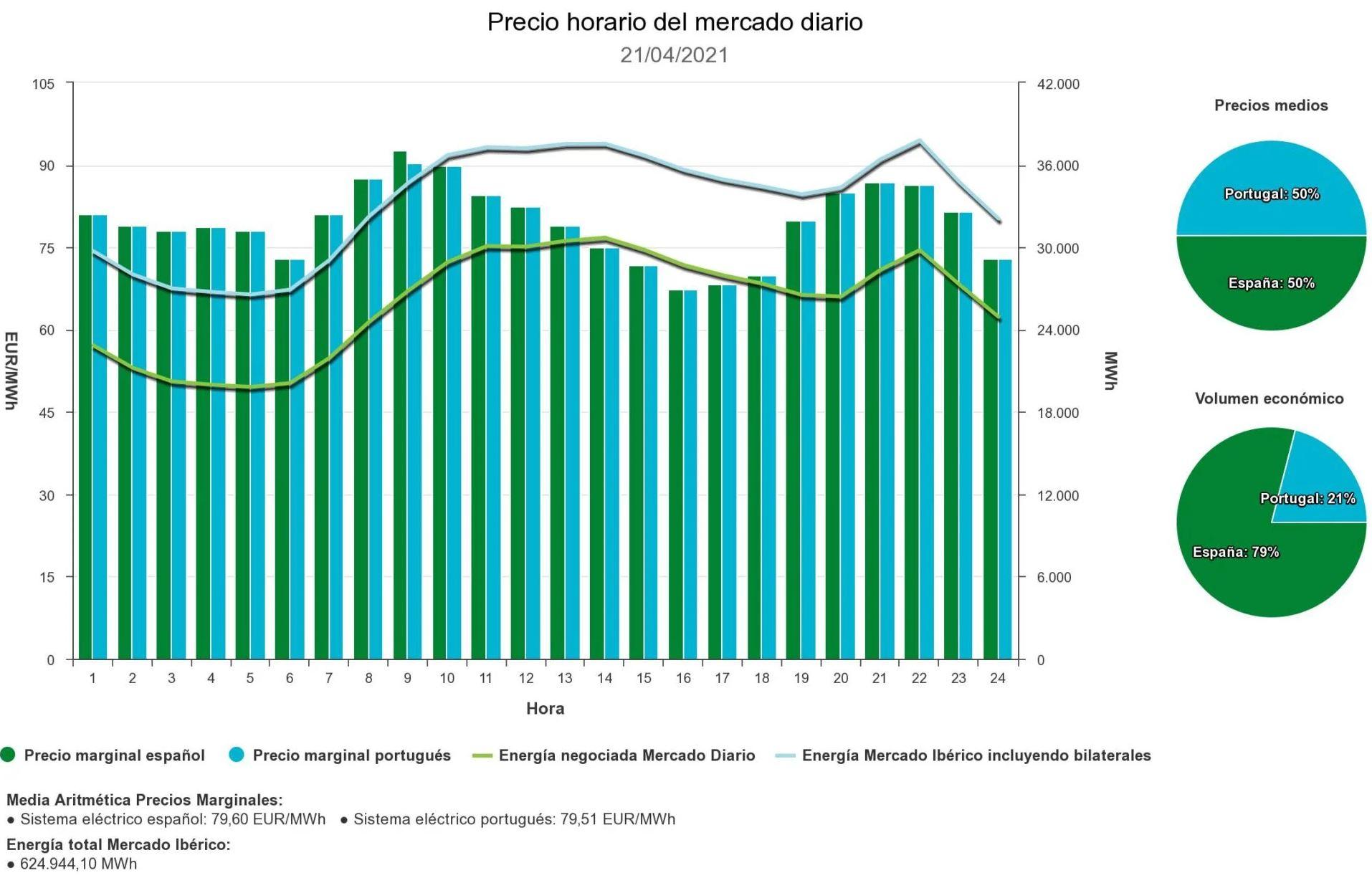 El precio de la electricidad, desbocado: España tiene el más caro de toda Europa este miércoles