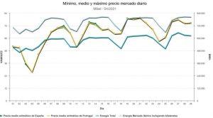 España registra la factura de la luz más cara en un mes de abril, pero lo peor está aún por llegar