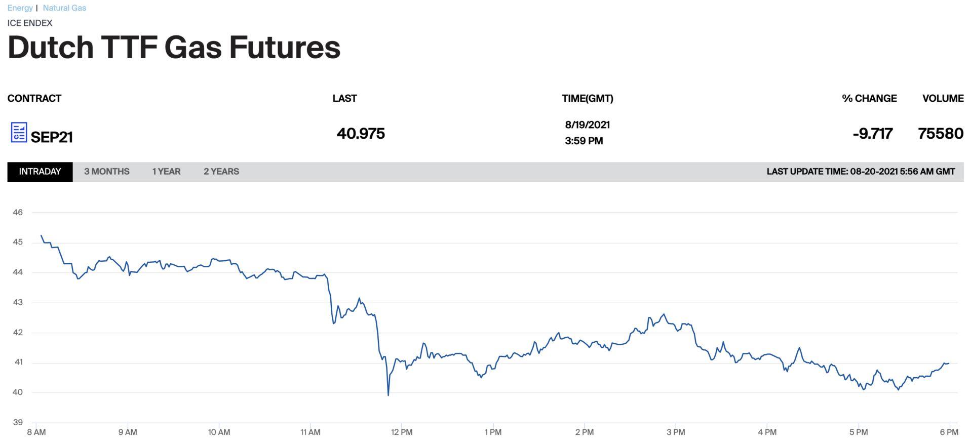 Al fin, una alegría en los mercados energéticos: desplome del precio del gas y del CO2 que arrastran a los futuros de la electricidad