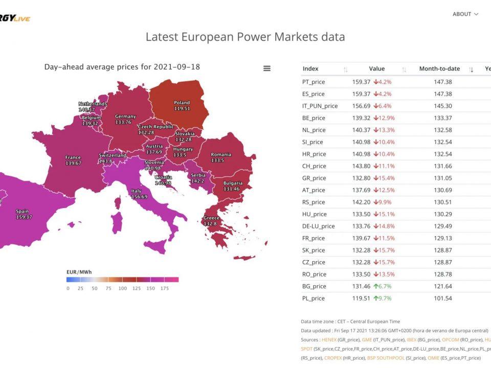 Los altos precios de la electricidad en Europa: cómo afecta a los consumidores y qué medidas están tomando otros países